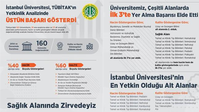 tubitak-yetkinlik-analizi istanbul-üniversitesi