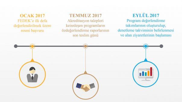 timeline_fedek2017