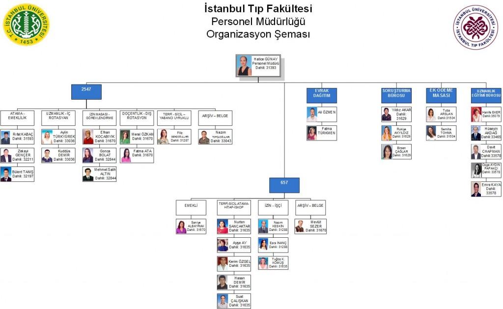 Personel Müdürlüğü-Organizasyon Şeması-2016